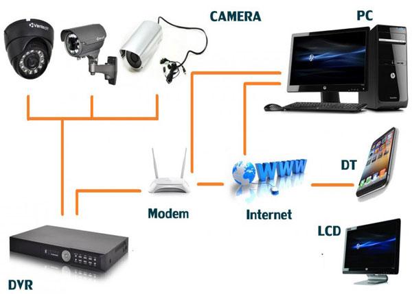 lap-dat-camera-ip-co-day-huong-dan-chi-tiet-2